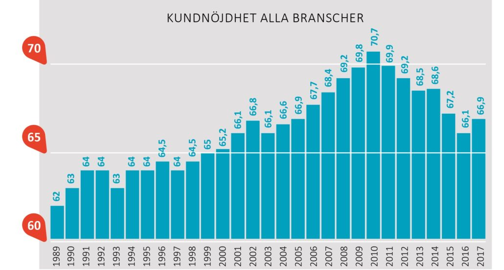 Kundnöjdhet alla branscher 1989-2017