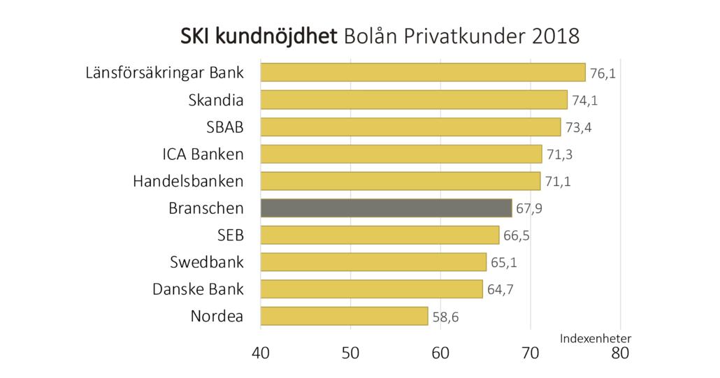 Svenskt Kvalitetsindex Bolån 2018