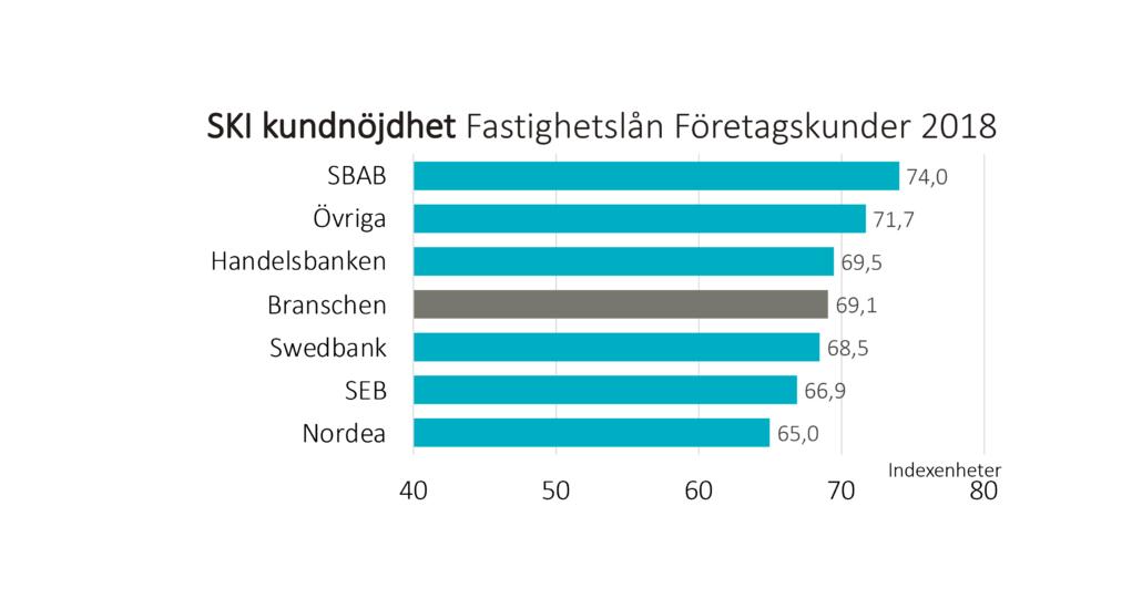 Svenskt Kvalitetsindex Fastighetslån 2018