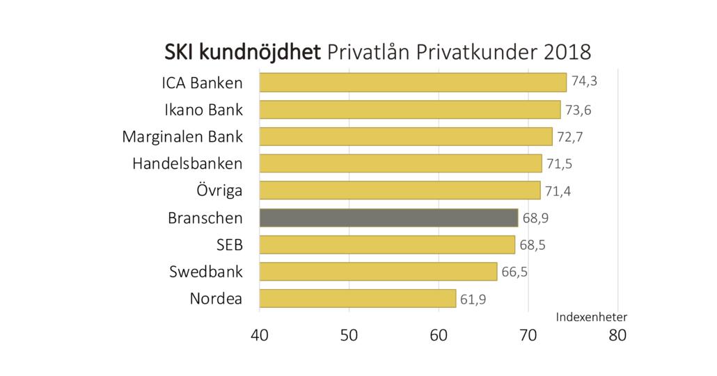 Svenskt Kvalitetsindex sparande 2018