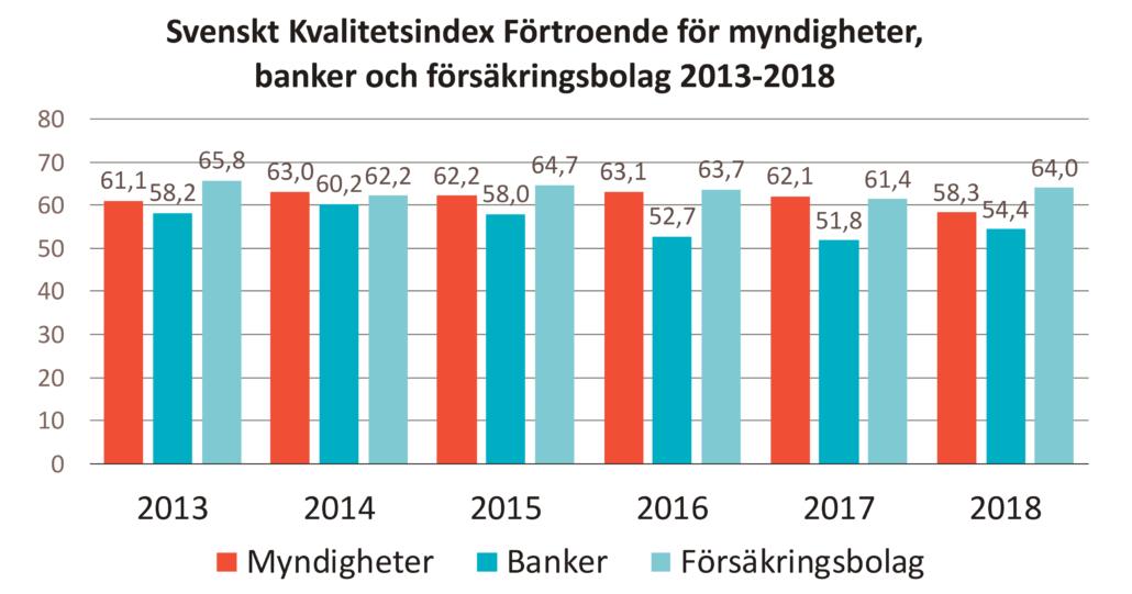 Svenskt Kvalitetsindex förtroende för myndigheter, banker och försäkringsbolag