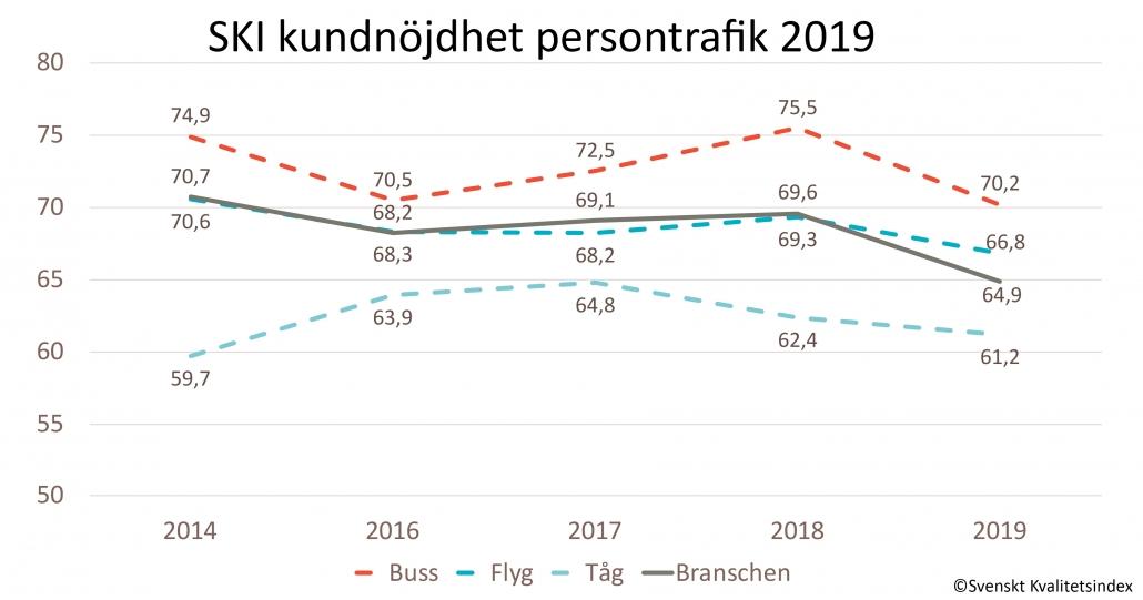 SKI persontrafik 2019