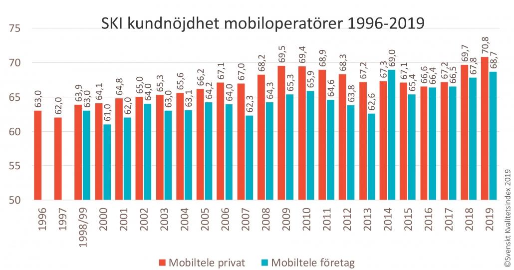 SKI mobiloperatörer 1996-2019