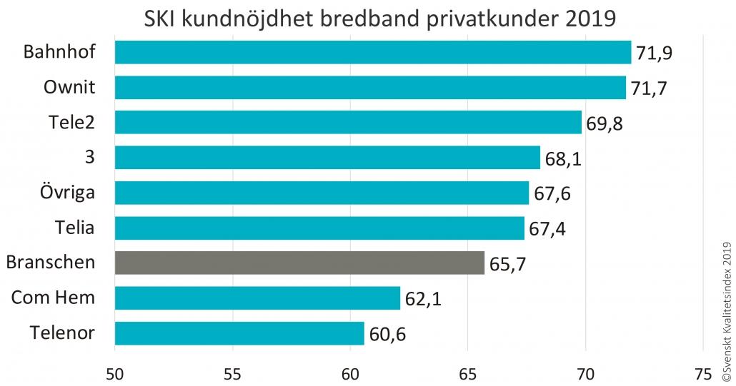 SKI bredband privatpersoner 2019