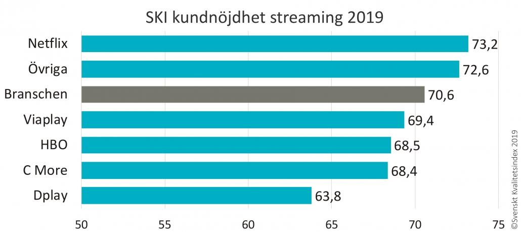SKI streaming 2019