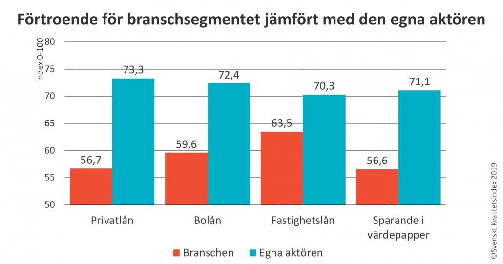 SKI förtroende sparande och lån bästa banker - handelsbanken 71,5 övriga