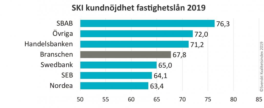 SKI kundnöjdhet fastighetslån 2019