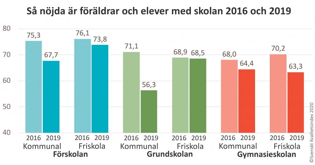 Nöjdhet 2016 och 2019 föräldrar och elever