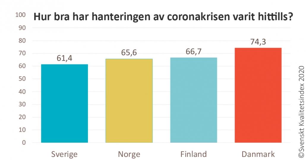 Graf över hanteringen av coronapandemin i Norden