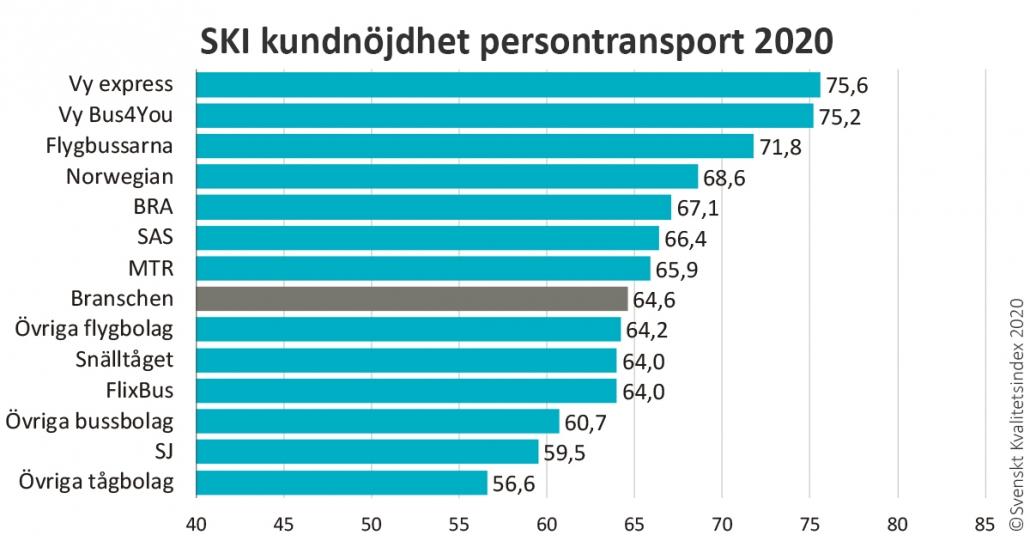 Graf över kundnöjdhet persontransport 2020