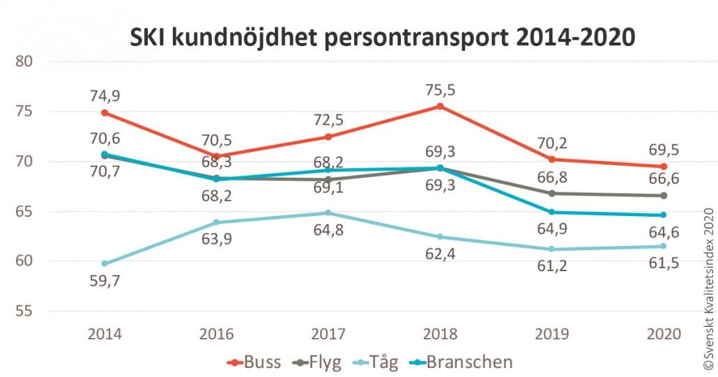 Graf över kundnöjdhet persontransport 2014-2020