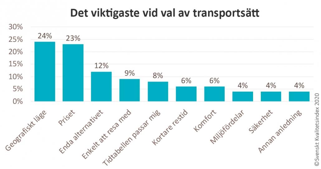 Diagram över vad som anses viktigast vid val av transport
