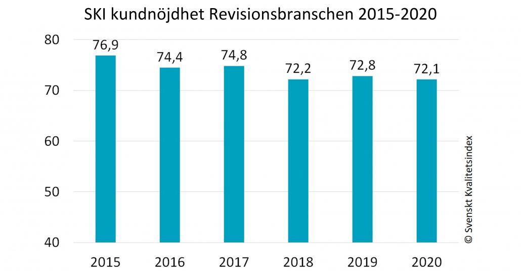 SKI NKI Revision 2015-2020