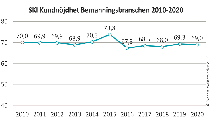 SKI Bemanning 2010-2020