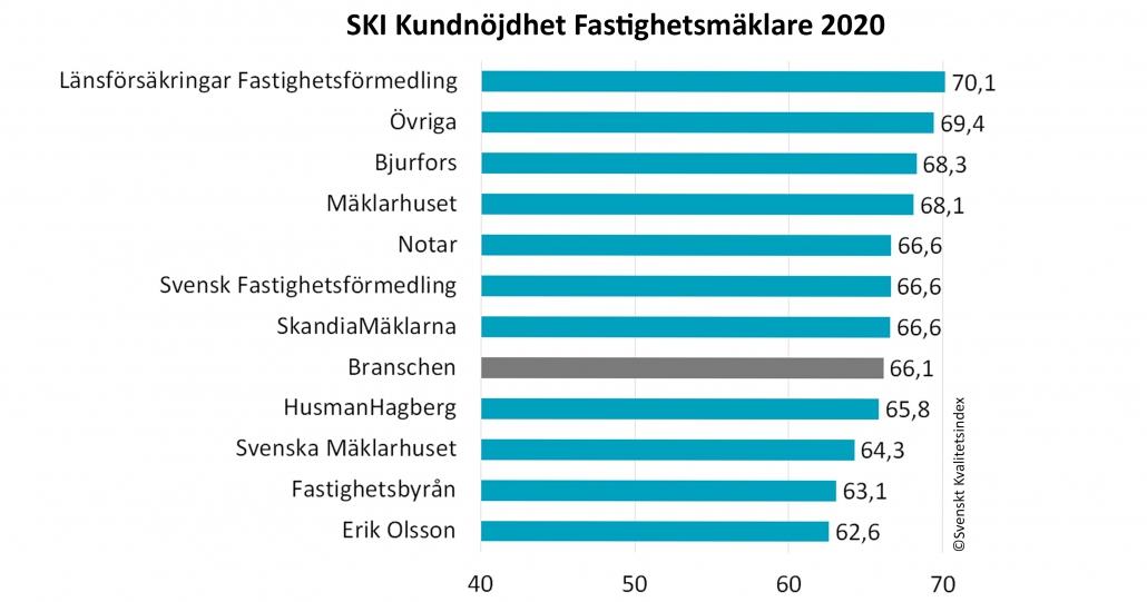 SKI Fastighetsmaklare 2020